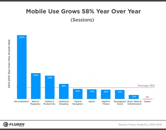 growth in app usage